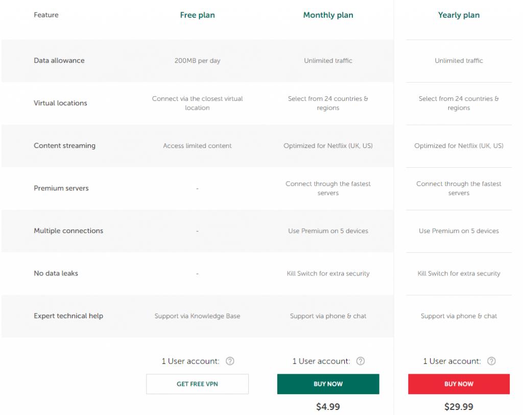 Kaspersky VPN Pricing